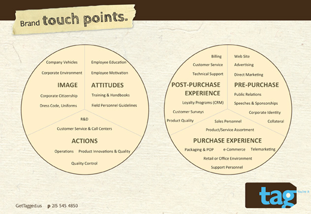 1_Touchpoints