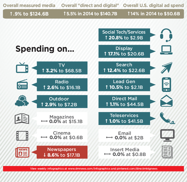 dmnews_marketing_spending_infographic